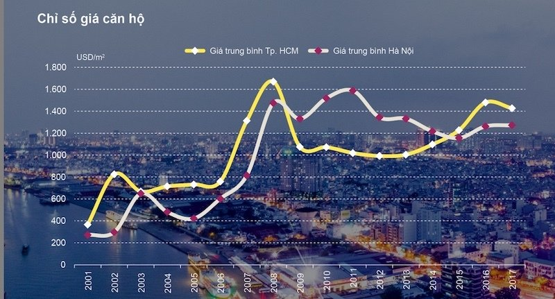 KHÔNG PHẢI DÂN ĐẦU CƠ, ĐÂY MỚI LÀ THẾ LỰC NẮM 70% NHÀ Ở CAO CẤP